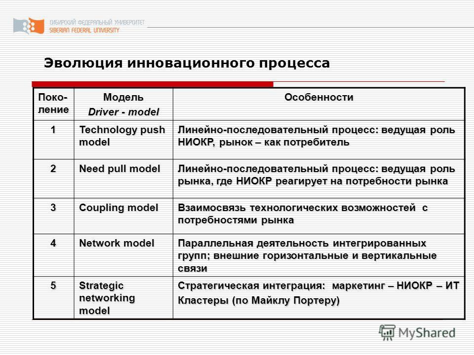 Эволюция инновационного процесса Поко- ление Модель Driver - model Особенности 1 Technology push model Линейно-последовательный процесс: ведущая роль НИОКР, рынок – как потребитель 2 Need pull model Линейно-последовательный процесс: ведущая роль рынк