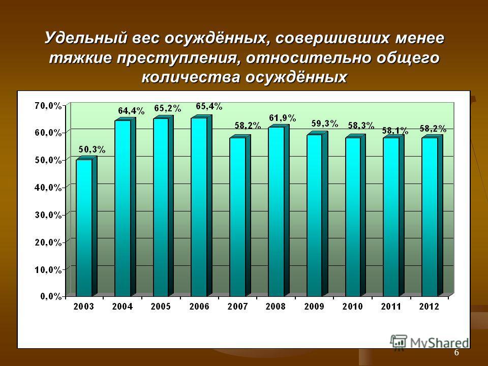 6 Удельный вес осуждённых, совершивших менее тяжкие преступления, относительно общего количества осуждённых