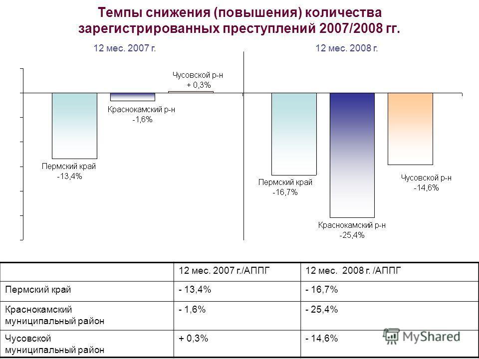 Темпы снижения (повышения) количества зарегистрированных преступлений 2007/2008 гг. 12 мес. 2007 г./АППГ12 мес. 2008 г. /АППГ Пермский край- 13,4%- 16,7% Краснокамский муниципальный район - 1,6%- 25,4% Чусовской муниципальный район + 0,3%- 14,6% 12 м