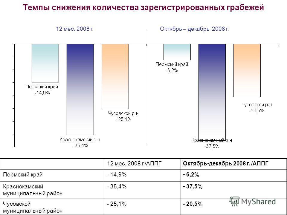 Темпы снижения количества зарегистрированных грабежей 12 мес. 2008 г./АППГОктябрь-декабрь 2008 г. /АППГ Пермский край- 14,9%- 6,2% Краснокамский муниципальный район - 35,4%- 37,5% Чусовской муниципальный район - 25,1%- 20,5% 12 мес. 2008 г.Октябрь –