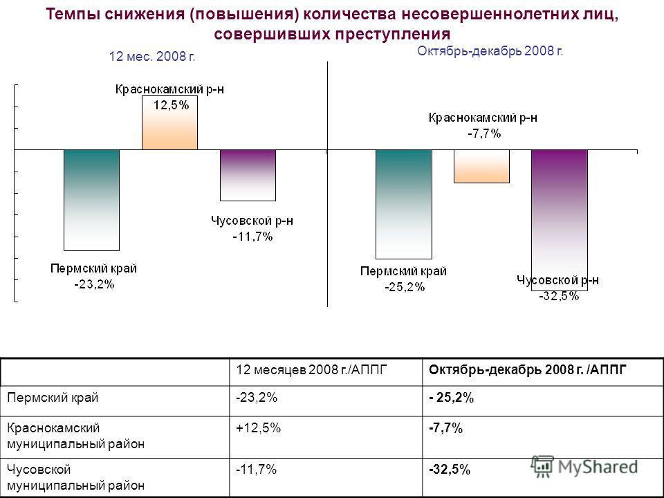 12 месяцев 2008 г./АППГОктябрь-декабрь 2008 г. /АППГ Пермский край-23,2%- 25,2% Краснокамский муниципальный район +12,5%-7,7% Чусовской муниципальный район -11,7%-32,5% 12 мес. 2008 г. Октябрь-декабрь 2008 г. Темпы снижения (повышения) количества нес