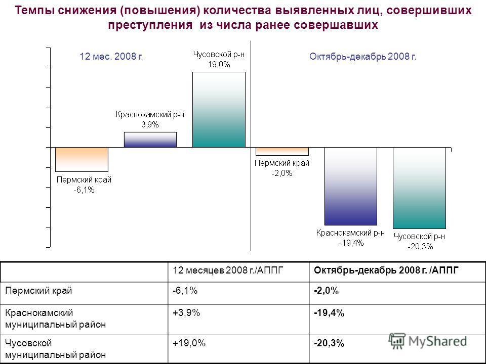 Темпы снижения (повышения) количества выявленных лиц, совершивших преступления из числа ранее совершавших 12 месяцев 2008 г./АППГОктябрь-декабрь 2008 г. /АППГ Пермский край-6,1%-2,0% Краснокамский муниципальный район +3,9%-19,4% Чусовской муниципальн