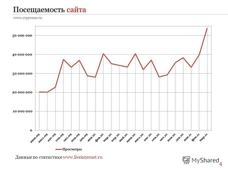 www.svpressa.ru Посещаемость сайта Данные по статистике www.liveinternet.ru 4