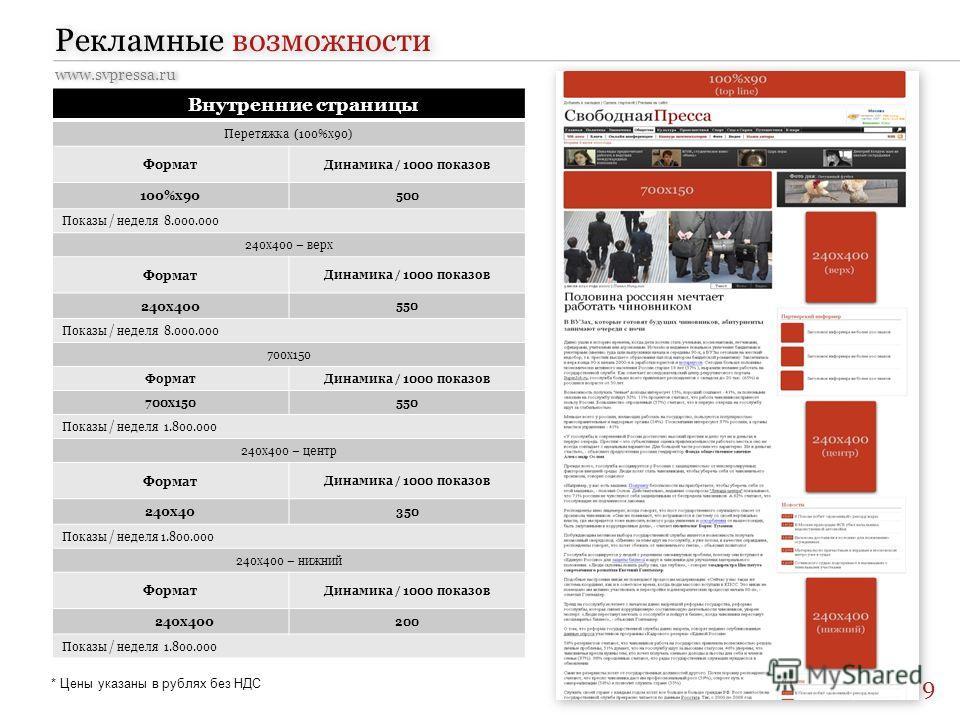 Рекламные возможности www.svpressa.ru Внутренние страницы Перетяжка (100%x90) Формат Динамика / 1000 показов 100%х90 500 Показы / неделя 8.000.000 240х400 – верх Формат Динамика / 1000 показов 240х400 550 Показы / неделя 8.000.000 700x150 ФорматДинам