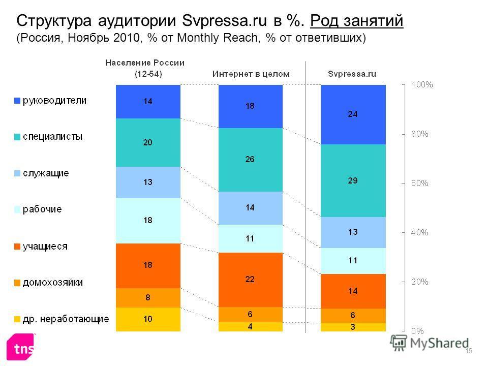 15 Структура аудитории Svpressa.ru в %. Род занятий (Россия, Ноябрь 2010, % от Monthly Reach, % от ответивших)