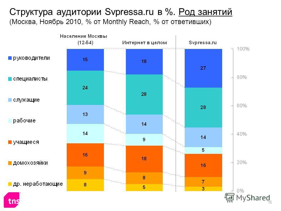 16 Структура аудитории Svpressa.ru в %. Род занятий (Москва, Ноябрь 2010, % от Monthly Reach, % от ответивших)