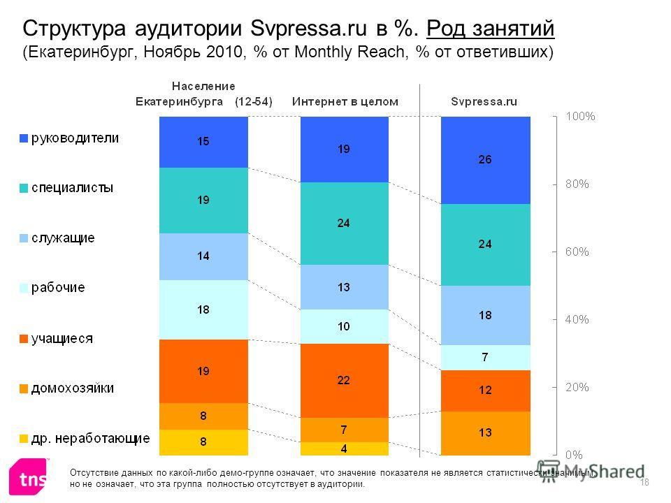 18 Структура аудитории Svpressa.ru в %. Род занятий (Екатеринбург, Ноябрь 2010, % от Monthly Reach, % от ответивших) Отсутствие данных по какой-либо демо-группе означает, что значение показателя не является статистически значимым, но не означает, что
