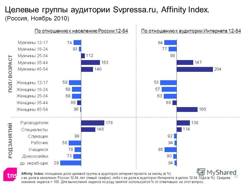 23 Целевые группы аудитории Svpressa.ru, Affinity Index. (Россия, Ноябрь 2010) Affinity Index: отношение доли целевой группы в аудитории интернет-проекта за месяц (в %) к ее доле в населении России 12-54 лет (левый график), либо к ее доле в аудитории