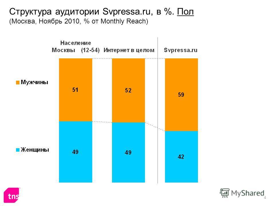 4 Структура аудитории Svpressa.ru, в %. Пол (Москва, Ноябрь 2010, % от Monthly Reach)