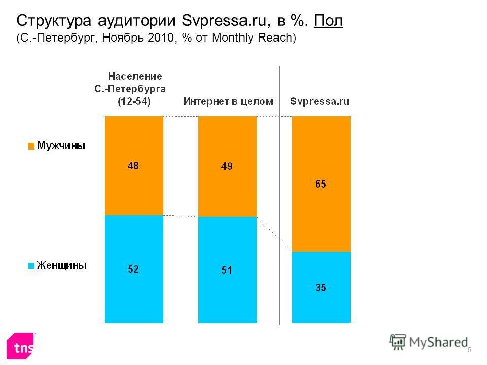 5 Структура аудитории Svpressa.ru, в %. Пол (С.-Петербург, Ноябрь 2010, % от Monthly Reach)