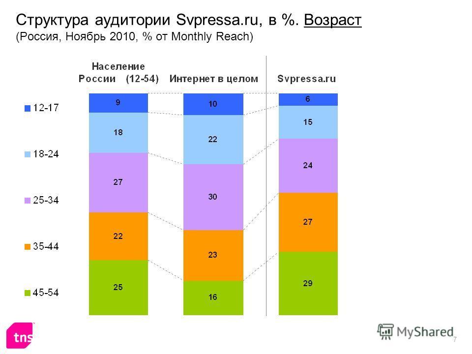 7 Структура аудитории Svpressa.ru, в %. Возраст (Россия, Ноябрь 2010, % от Monthly Reach)