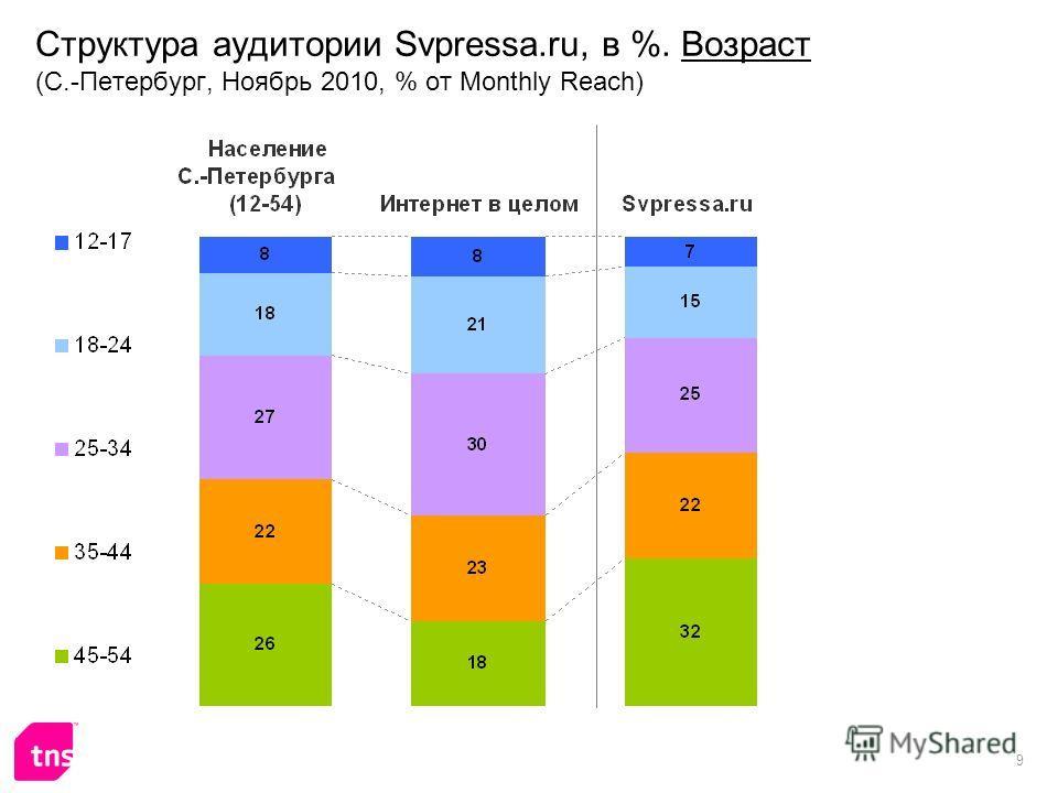 9 Структура аудитории Svpressa.ru, в %. Возраст (С.-Петербург, Ноябрь 2010, % от Monthly Reach)