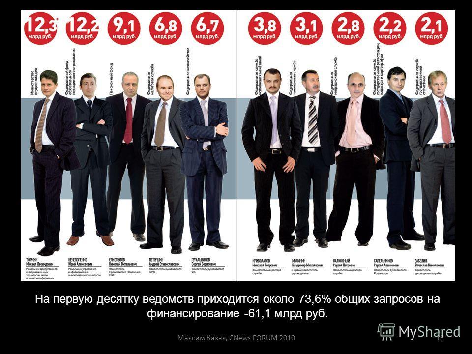 Максим Казак, CNews FORUM 201013 На первую десятку ведомств приходится около 73,6% общих запросов на финансирование -61,1 млрд руб.