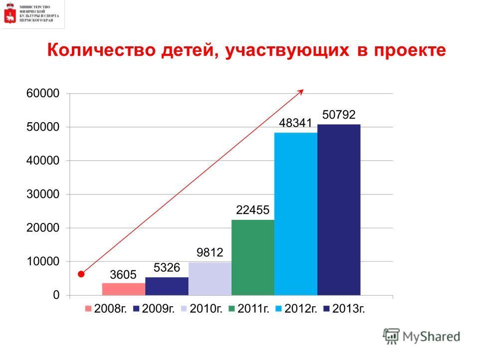 Количество детей, участвующих в проекте