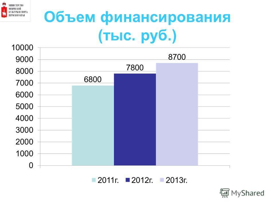 Объем финансирования (тыс. руб.)