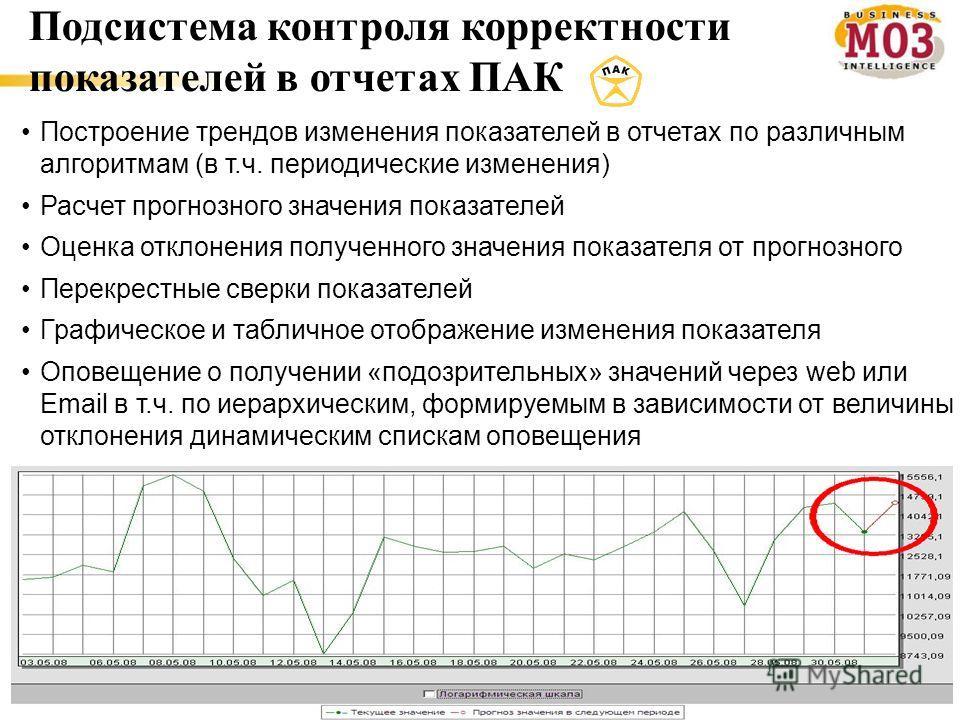 18 Подсистема контроля корректности показателей в отчетах ПАК Построение трендов изменения показателей в отчетах по различным алгоритмам (в т.ч. периодические изменения) Расчет прогнозного значения показателей Оценка отклонения полученного значения п
