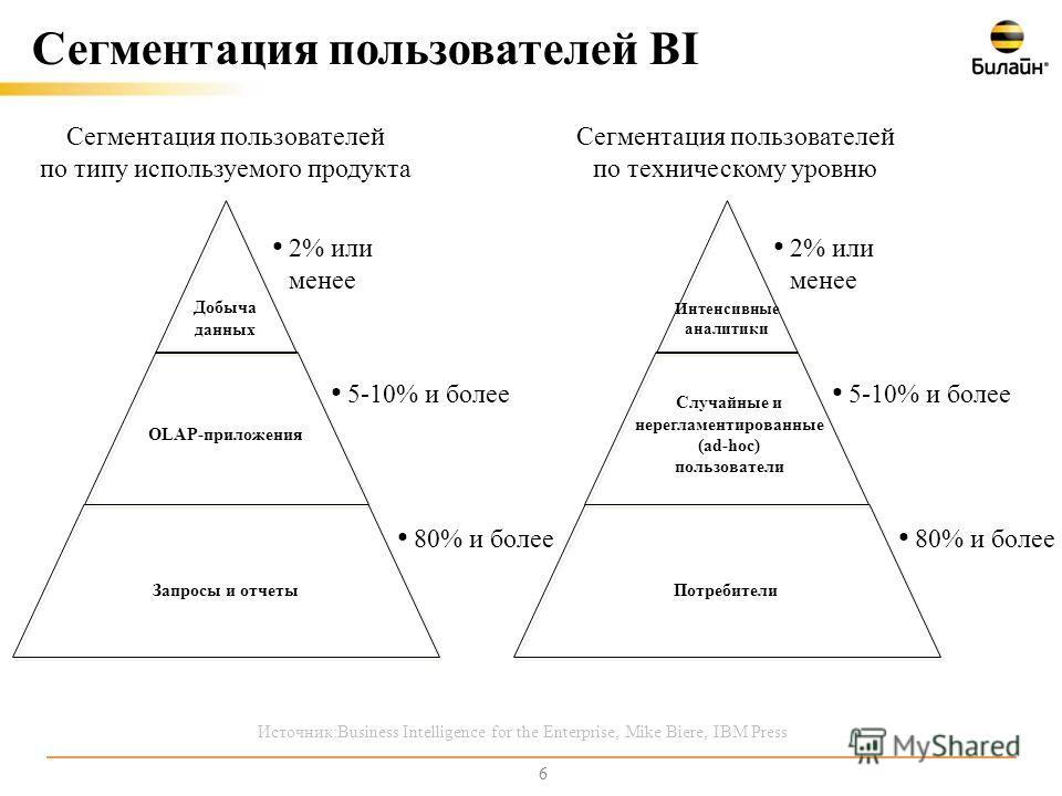 6 Сегментация пользователей BI 2% или менее 5-10% и более Добыча данных OLAP-приложения Запросы и отчеты 80% и более 2% или менее 5-10% и более Интенсивные аналитики Случайные и нерегламентированные (ad-hoc) пользователи Потребители 80% и более Сегме