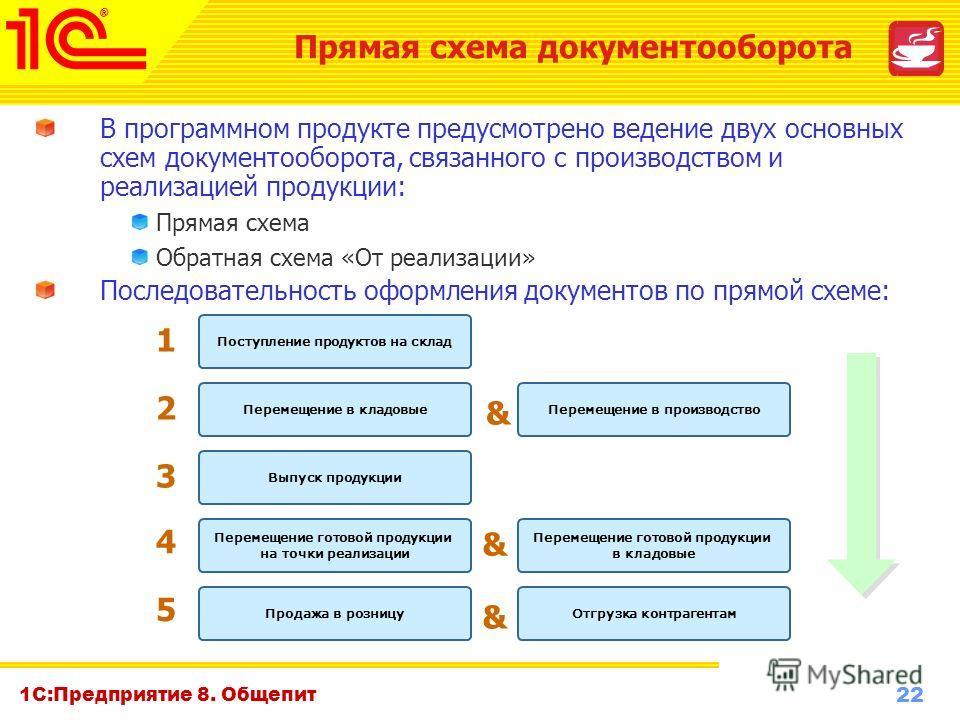 22 www.1c-menu.ru, Октябрь 2010 г. 1С:Предприятие 8. Общепит В программном продукте предусмотрено ведение двух основных схем документооборота, связанного с производством и реализацией продукции: Прямая схема Обратная схема «От реализации» Последовате