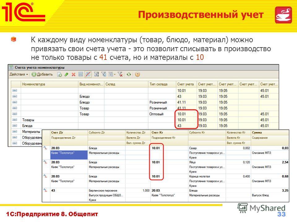 33 www.1c-menu.ru, Октябрь 2010 г. 1С:Предприятие 8. Общепит К каждому виду номенклатуры (товар, блюдо, материал) можно привязать свои счета учета - это позволит списывать в производство не только товары с 41 счета, но и материалы с 10 Производственн