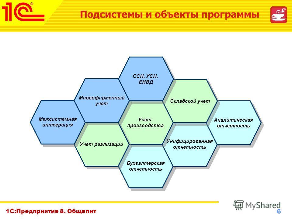 6 www.1c-menu.ru, Октябрь 2010 г. 1С:Предприятие 8. Общепит Бухгалтерская отчетность Бухгалтерская отчетность Унифицированная отчетность Унифицированная отчетность Аналитическая отчетность Аналитическая отчетность Учет производства Учет производства