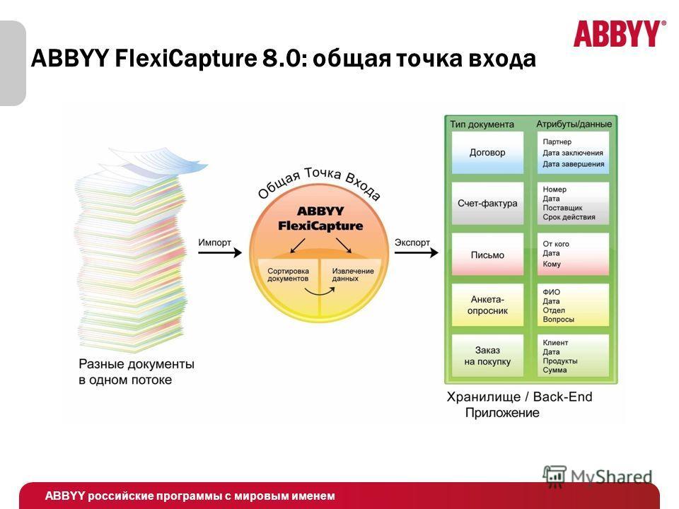 ABBYY российские программы с мировым именем ABBYY FlexiCapture 8.0: общая точка входа