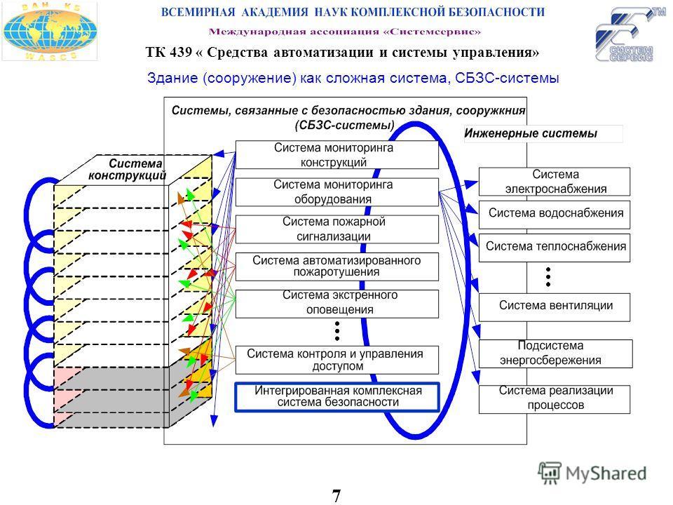 7 ТК 439 « Средства автоматизации и системы управления» Здание (сооружение) как сложная система, СБЗС-системы