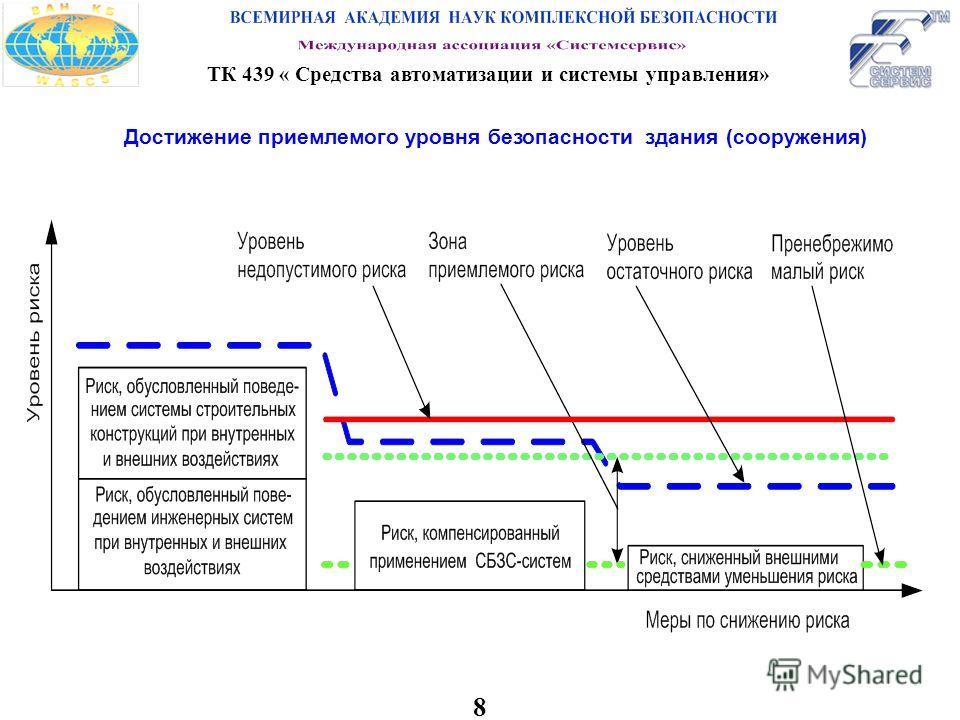 8 ТК 439 « Средства автоматизации и системы управления» Достижение приемлемого уровня безопасности здания (сооружения)