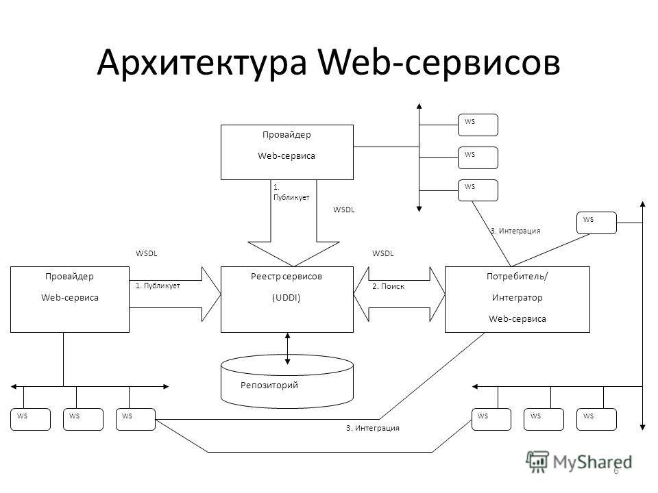 6 Архитектура Web-сервисов Провайдер Web-сервиса Провайдер Web-сервиса Реестр сервисов (UDDI) Потребитель/ Интегратор Web-сервиса 1. Публикует 2. Поиск WSDL 1. Публикует WSDL WS 3. Интеграция WS Репозиторий WS 3. Интеграция
