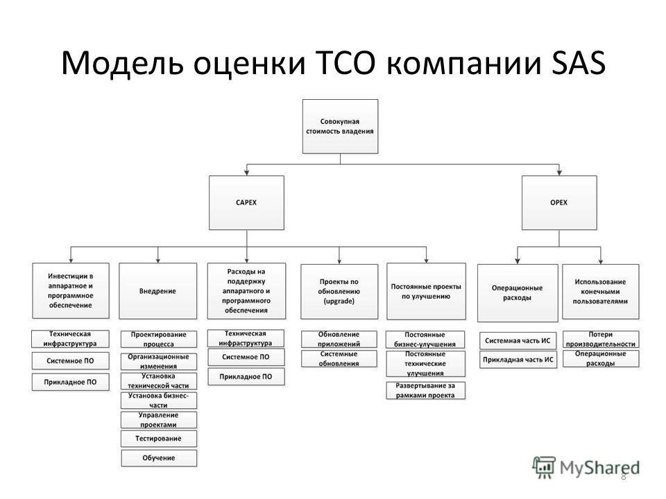 Модель оценки ТСО компании SAS 8