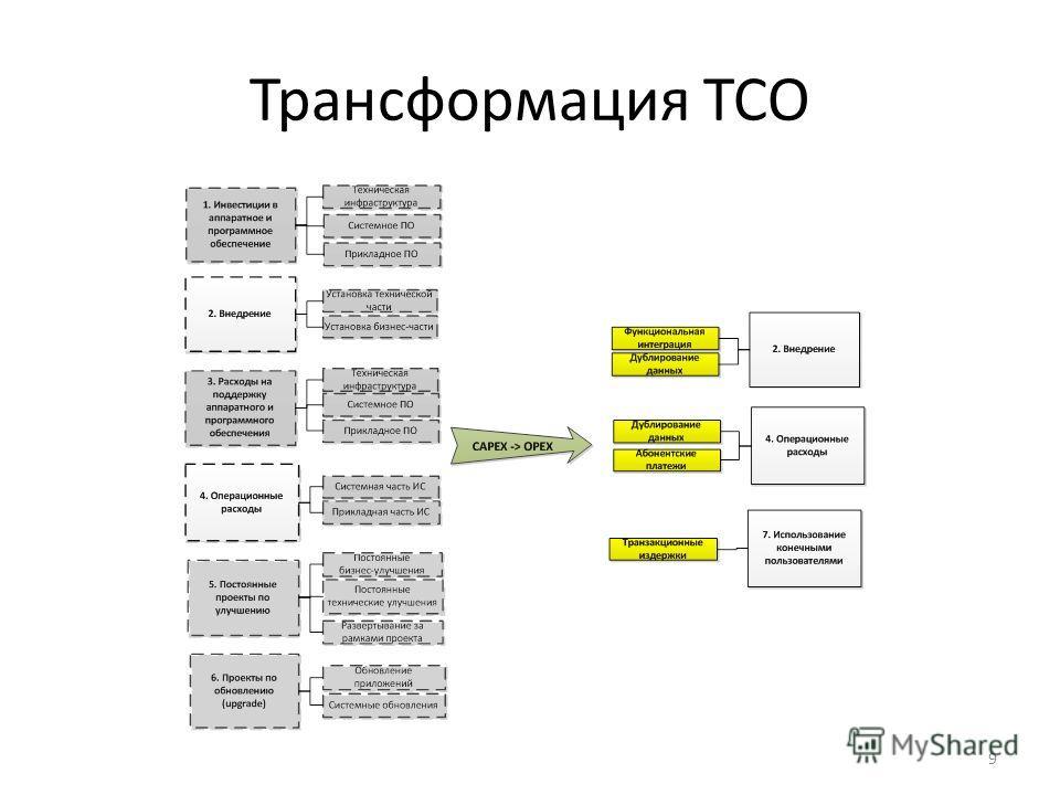 Трансформация ТСО 9