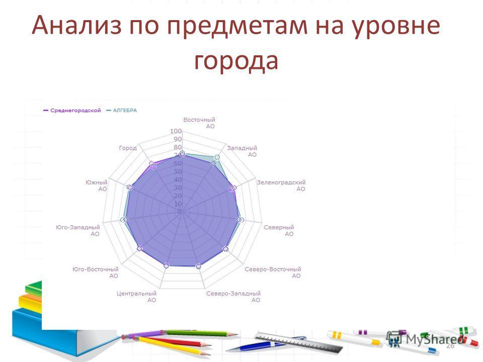 Анализ по предметам на уровне города 26