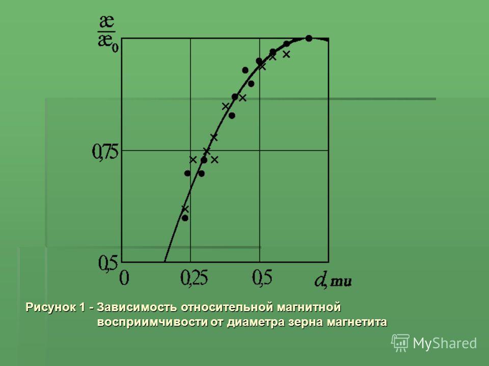 Рисунок 1 - Зависимость относительной магнитной восприимчивости от диаметра зерна магнетита