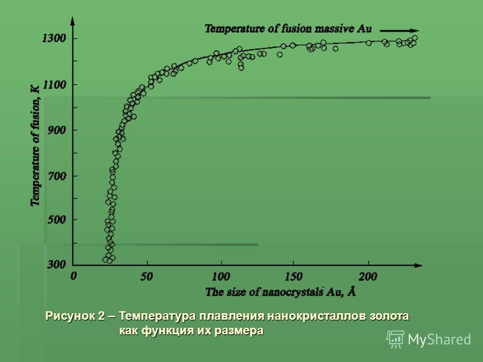 Рисунок 2 – Температура плавления нанокристаллов золота как функция их размера