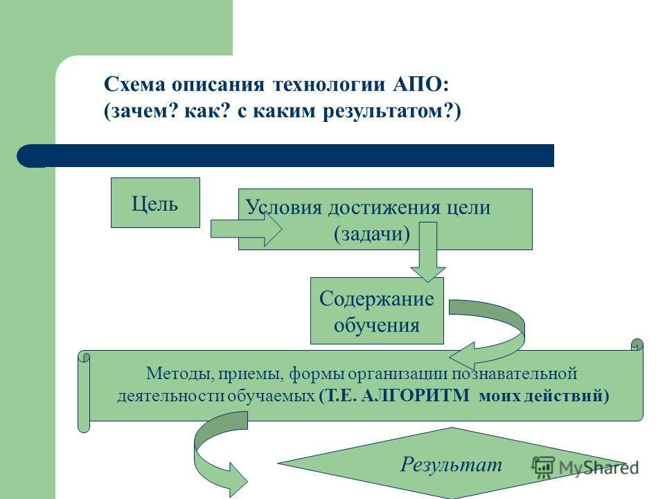 Схема описания технологии АПО: (зачем? как? с каким результатом?) Цель Условия достижения цели (задачи) Содержание обучения Методы, приемы, формы организации познавательной деятельности обучаемых (Т.Е. АЛГОРИТМ моих действий) Результат