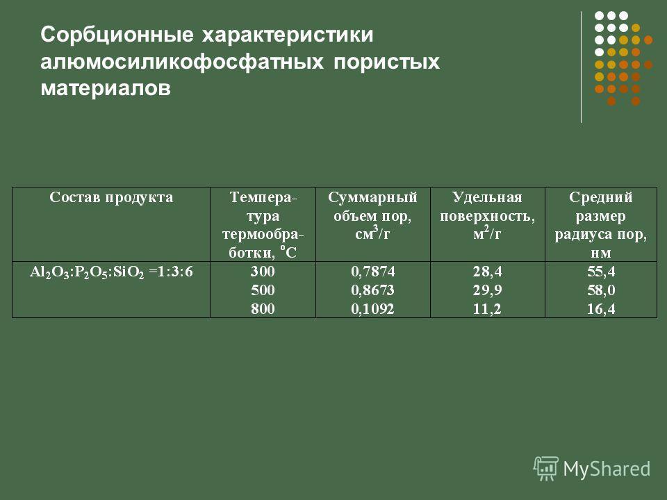 Сорбционные характеристики алюмосиликофосфатных пористых материалов