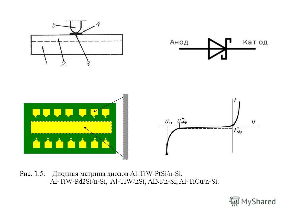 Рис. 1.5. Диодная матрица диодов Al-TiW-PtSi/n-Si, Al-TiW-Pd2Si/n-Si, Al-TiW/nSi, AlNi/n-Si, Al-TiCu/n-Si.