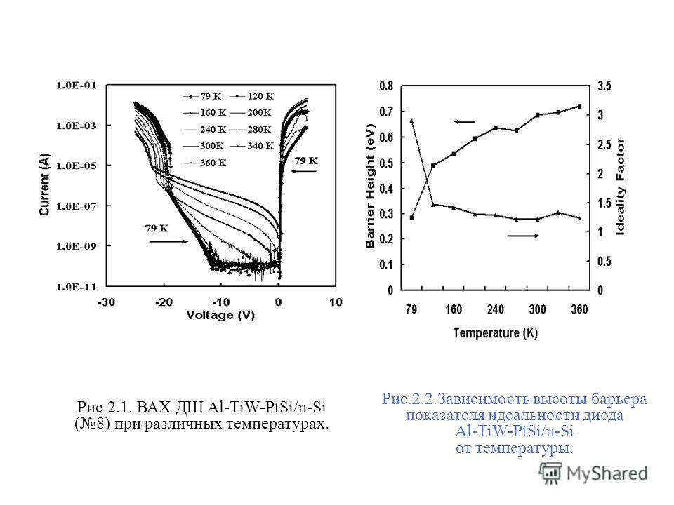 Рис 2.1. ВАХ ДШ Al-TiW-PtSi/n-Si (8) при различных температурах. Рис.2.2.Зависимость высоты барьера показателя идеальности диода Al-TiW-PtSi/n-Si от температуры.