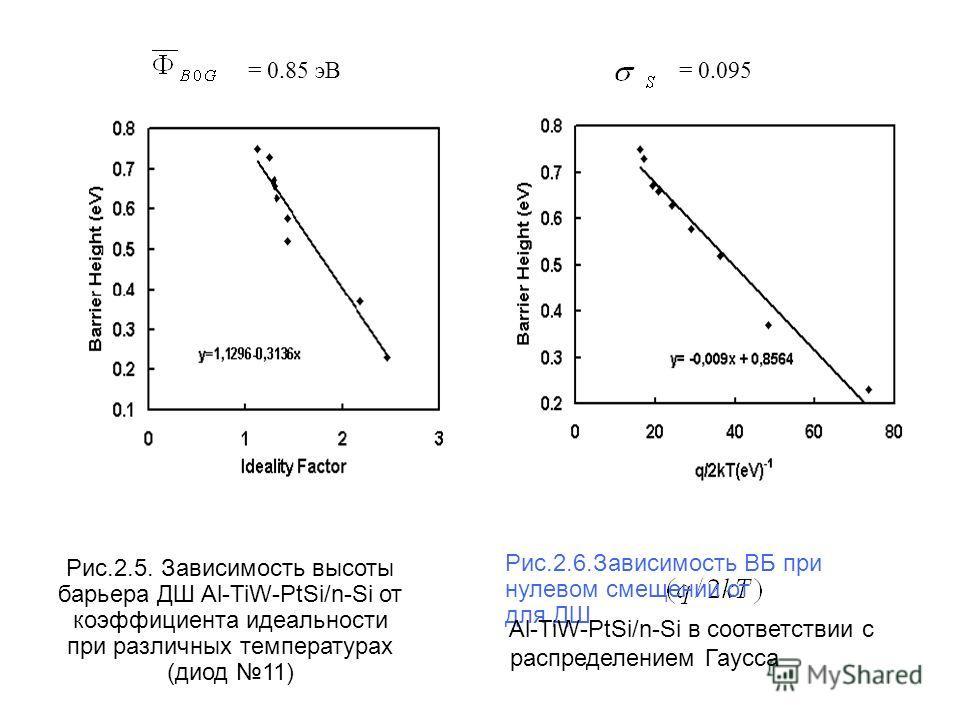 Рис.2.5. Зависимость высоты барьера ДШ Al-TiW-PtSi/n-Si от коэффициента идеальности при различных температурах (диод 11) Рис.2.6.Зависимость ВБ при нулевом смещении от для ДШ Al-TiW-PtSi/n-Si в соответствии с распределением Гаусса = 0.85 эВ= 0.095