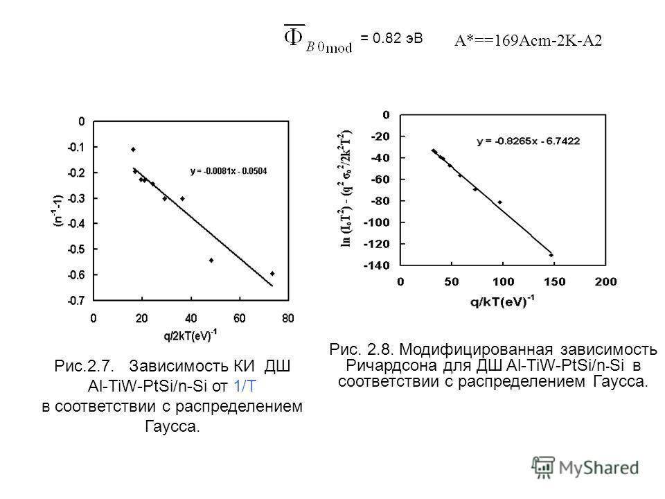 Рис.2.7. Зависимость КИ ДШ Al-TiW-PtSi/n-Si от 1/T в соответствии с распределением Гаусса. Рис. 2.8. Модифицированная зависимость Ричардсона для ДШ Al-TiW-PtSi/n - Si в соответствии с распределением Гаусса. = 0.82 эВ А*==169Acm-2K-А2