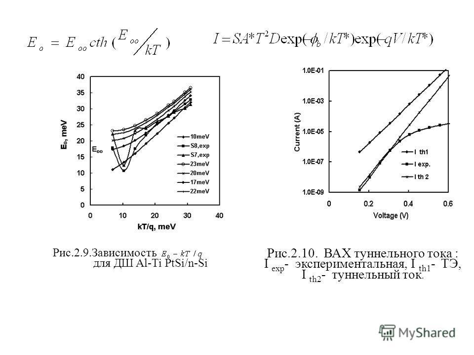 Рис.2.9.Зависимость для ДШ Al-Ti PtSi/n-Si Рис.2.10. ВАХ туннельного тока : I exp - экспериментальная, I th1 - ТЭ, I th2 - туннельный ток.