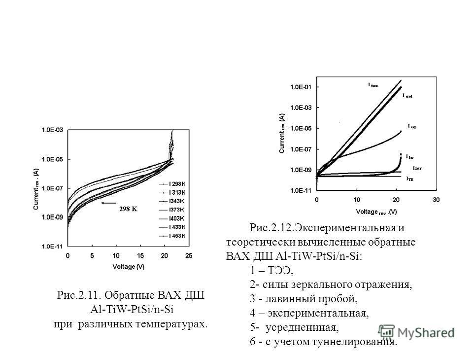 Рис.2.11. Обратные ВАХ ДШ Al-TiW-PtSi/n-Si при различных температурах. Рис.2.12.Экспериментальная и теоретически вычисленные обратные ВАХ ДШ Al-TiW-PtSi/n-Si: 1 – ТЭЭ, 2- силы зеркального отражения, 3 - лавинный пробой, 4 – экспериментальная, 5- усре
