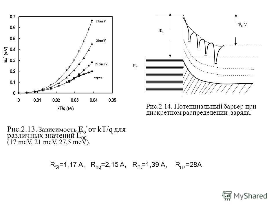 Рис.2.13. Зависимость E o от kT/q для различных значений E 00 (17 meV, 21 meV, 27,5 meV). Рис.2.14. Потенциальный барьер при дискретном распределении заряда. Ф o -V ФbФb EFEF R Si =1,17 A, R hq =2,15 A, R Pt =1,39 A, R n+ =28A