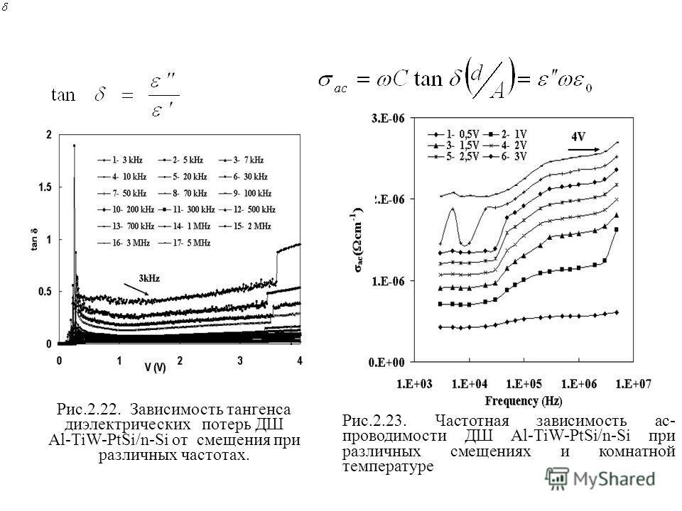 Рис.2.22. Зависимость тангенса диэлектрических потерь ДШ Al-TiW-PtSi/n-Si от смещения при различных частотах. Рис.2.23. Частотная зависимость ас- проводимости ДШ Al-TiW-PtSi/n-Si при различных смещениях и комнатной температуре