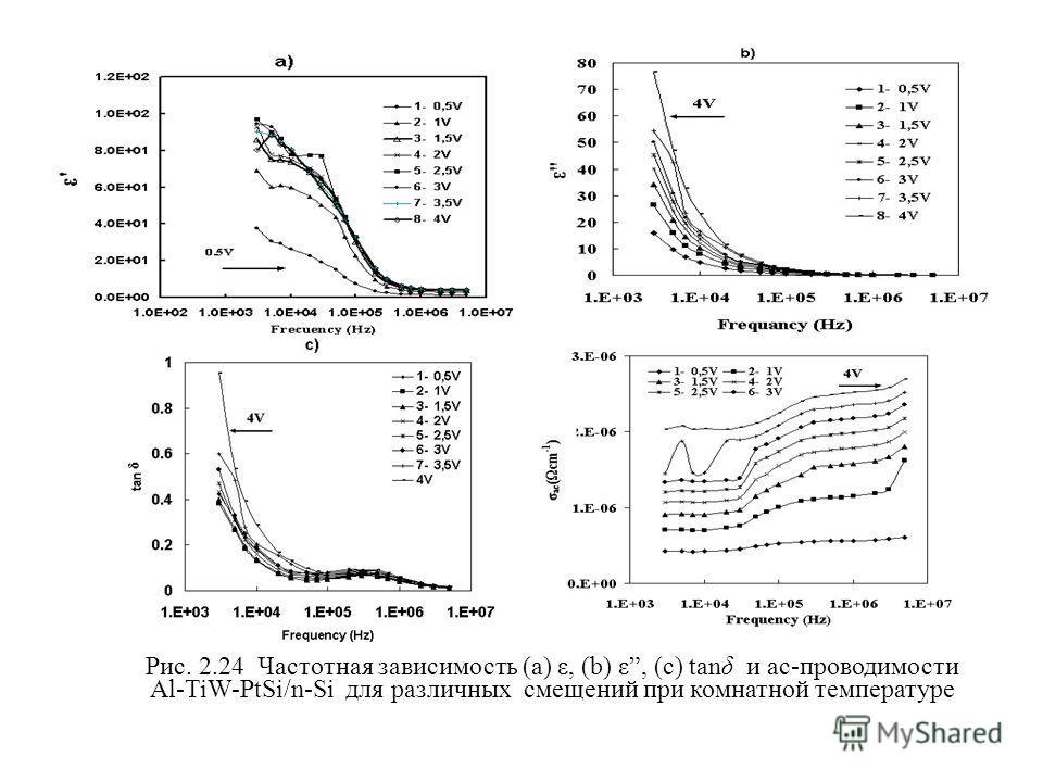 Рис. 2.24 Частотная зависимость (a) ε, (b) ε, (с) tanδ и ac-проводимости Al-TiW-PtSi/n-Si для различных смещений при комнатной температуре