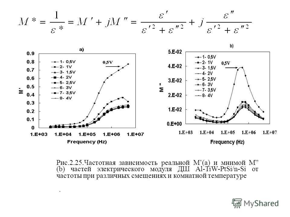Рис.2.25.Частотная зависимость реальной M(a) и мнимой M (b) частей электрического модуля ДШ Al-TiW-PtSi/n-Si от частоты при различных смещениях и комнатной температуре.
