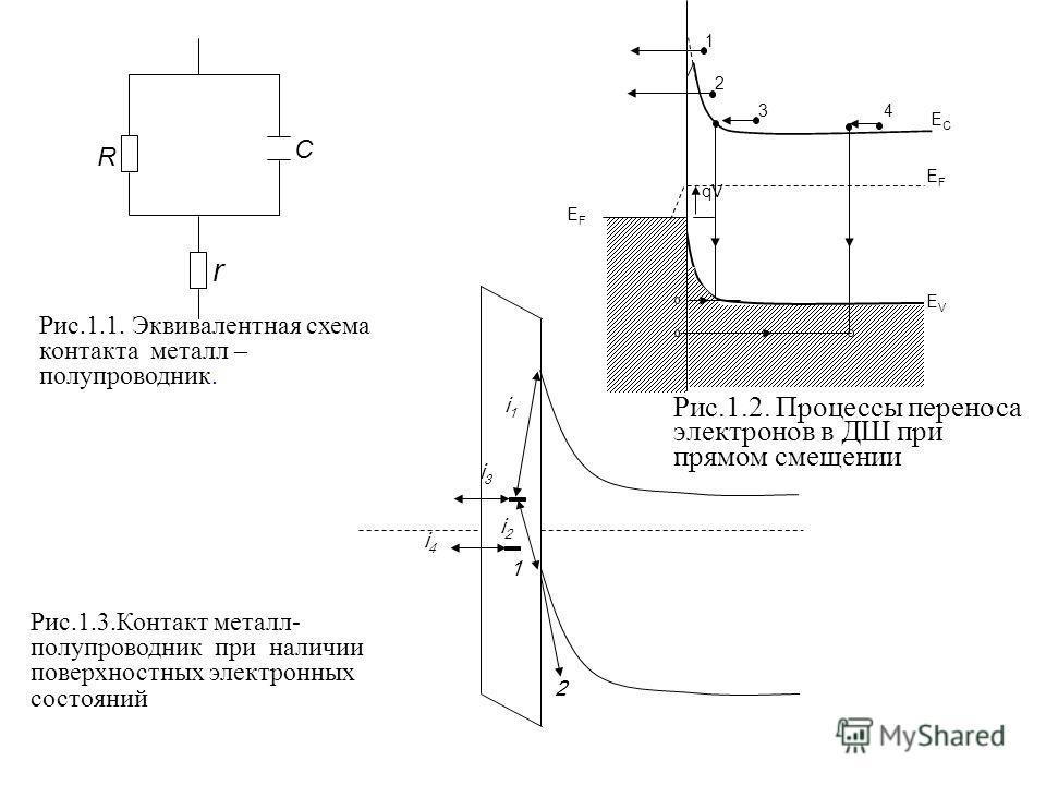 EFEF 1 2 34 EVEV EFEF ECEC qV Рис.1.2. Процессы переноса электронов в ДШ при прямом смещении C r R Рис.1.1. Эквивалентная схема контакта металл – полупроводник. i1i1 2 1 i2i2 i4i4 i3i3 Рис.1.3.Контакт металл- полупроводник при наличии поверхностных э