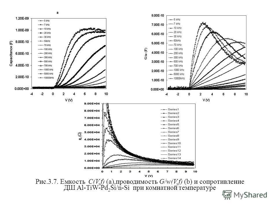 Рис.3.7. Емкость C(V,f) (a),проводимость G/w(V,f) (b) и сопротивление ДШ Al-TiW-Pd 2 Si/n-Si при комнатной температуре.