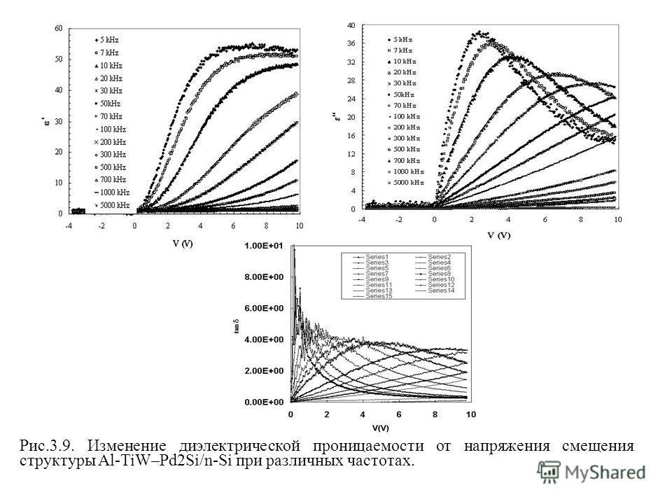 Рис.3.9. Изменение диэлектрической проницаемости от напряжения смещения структуры Al-TiW–Pd2Si/n-Si при различных частотах.