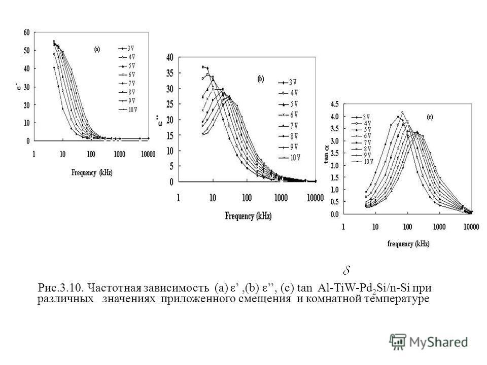 ,(,( Рис.3.10. Частотная зависимость (a) ε,(b) ε, (c) tan Al-TiW-Pd 2 Si/n-Si при различных значениях приложенного смещения и комнатной температуре