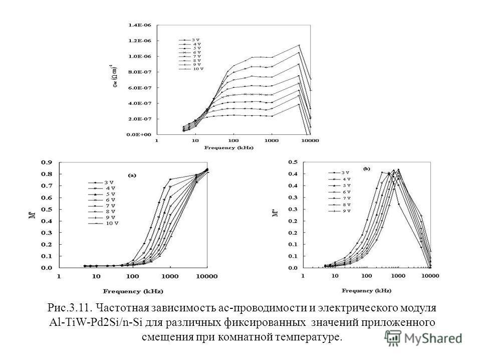 Рис.3.11. Частотная зависимость ас-проводимости и электрического модуля Al-TiW-Pd2Si/n-Si для различных фиксированных значений приложенного смещения при комнатной температуре.